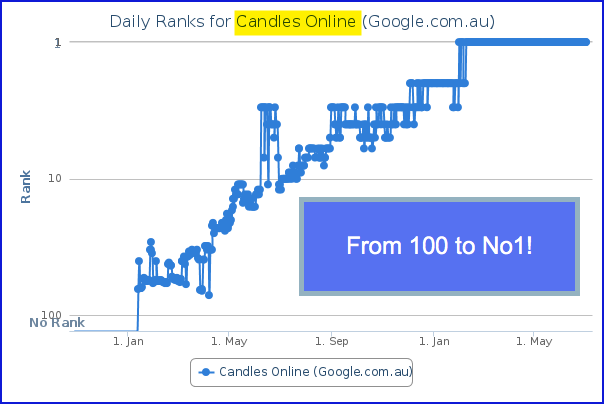 Candles Online